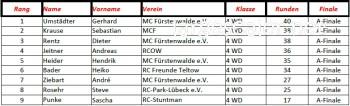 Ergebnisse 4WD 4.RSN-OR6
