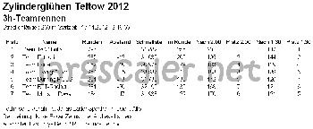 Ergebnis Zylinderglühen 2012