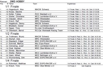 GHB 8. EBC Rangliste 2WD Hobby