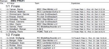 GHB 8. EBC Rangliste 4WD Profi